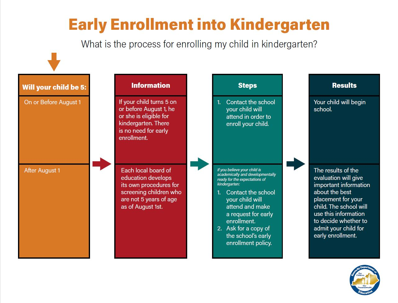 Descriptions of Early Enrollment for Kindergarten